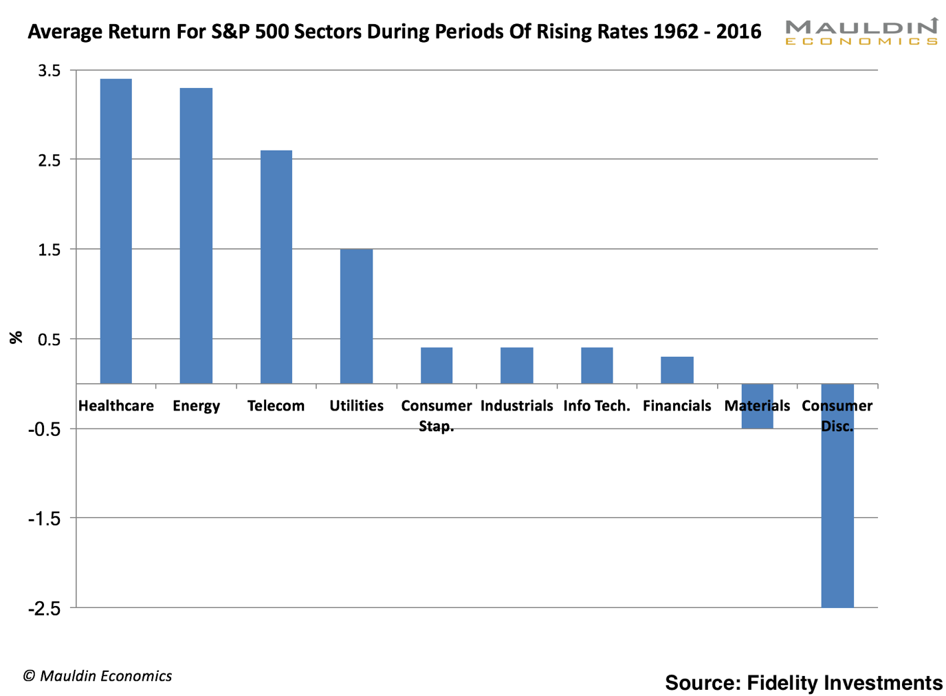 3 sectors that will win in the feds great balance sheet unwind since 1962 healthcare has always been the best performing sector during hiking cycles see the chart below pooptronica