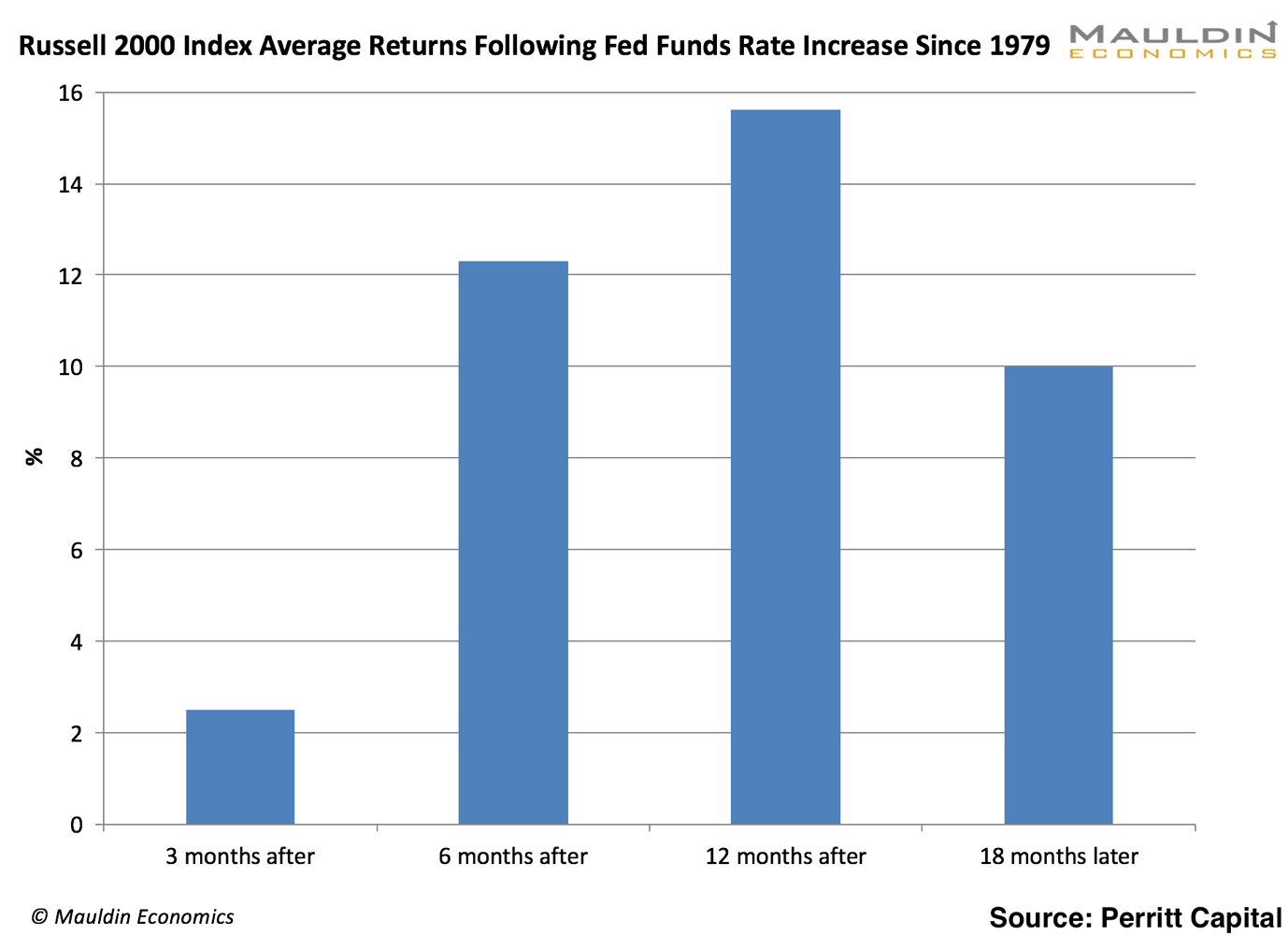 3 sectors that will win in the feds great balance sheet unwind small caps do exceptionally well when rates rise see below pooptronica