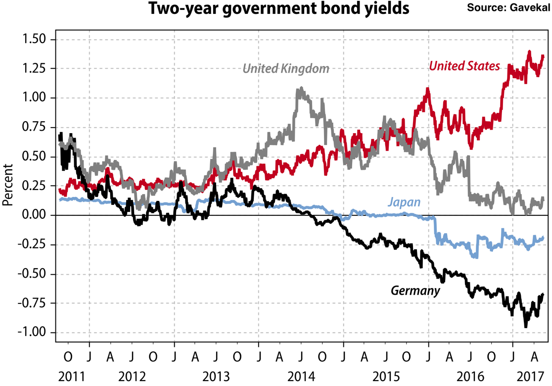 3 sectors that will win in the feds great balance sheet unwind this divergence in policy supports higher asset prices in europe this is seen in the widening spread between treasury and german bund yields pooptronica