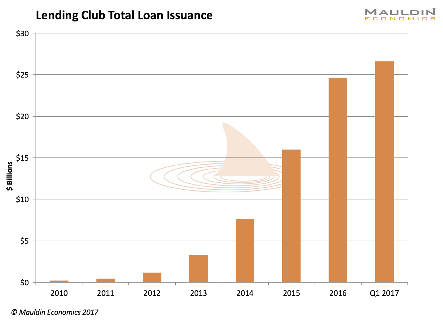 The 3 best p2p lending platforms for investors in 2017detailed source lending club buycottarizona Gallery