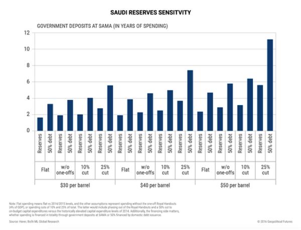 3_Reasons_Saudi_Arabia_Is_So_Desperate_for_Cash