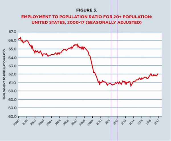 5 charts that reveal our real employment status and it s not