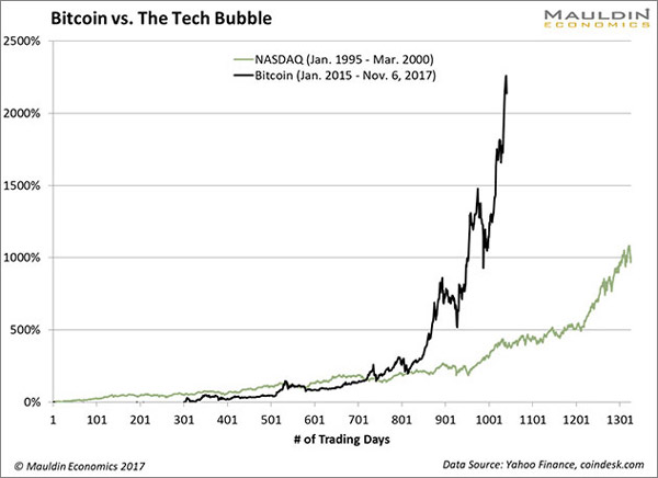The Bitcoin Run Has Drawn Comparisons To Dot Com Bubble Of Late 1990s While Sentiment And Underlying Forces Both Bubbles May Be Similar