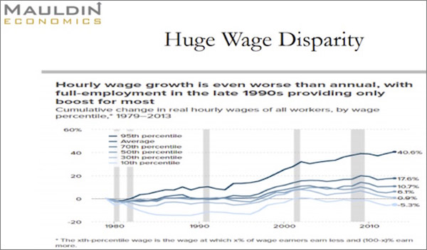 note that it is the 95th percentile of workers that has received the bulk of the increase in wages the bottom 50 is either down or basically flat since