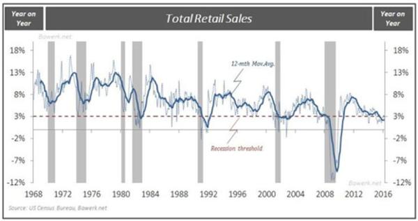 The US Consumer Driven Economy Has Hit a Brick Wall4