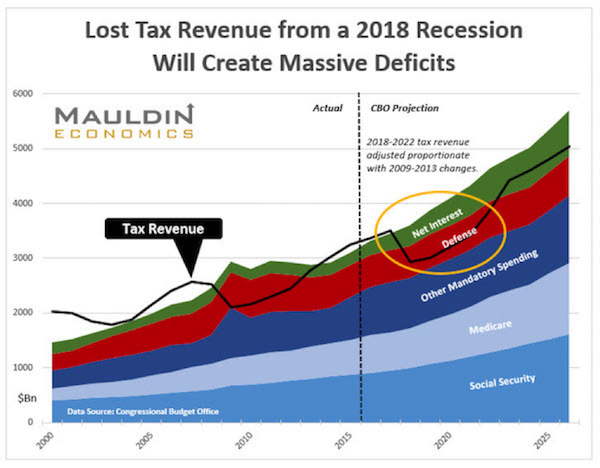These_2_Charts_Show_the_Next_Recession_Will_Blow_Out_the_US_Budget1 These 2 Charts Show the Next Recession Will Blow Out the US Budget