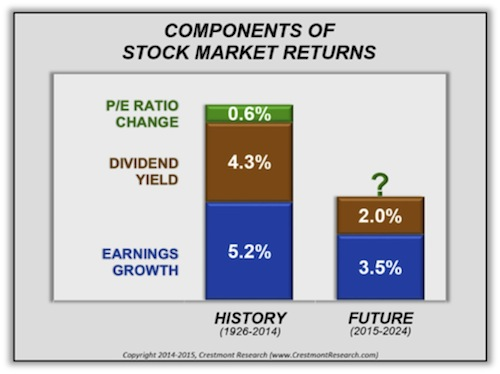 Gonzalo raffo infonews 072015 figure 5 components of stock market returns fandeluxe Images