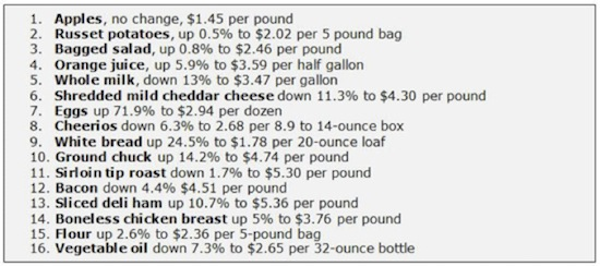 groceries list and prices