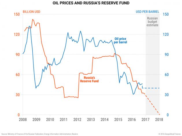 Цены на нефть и Резервный Фонд РФ