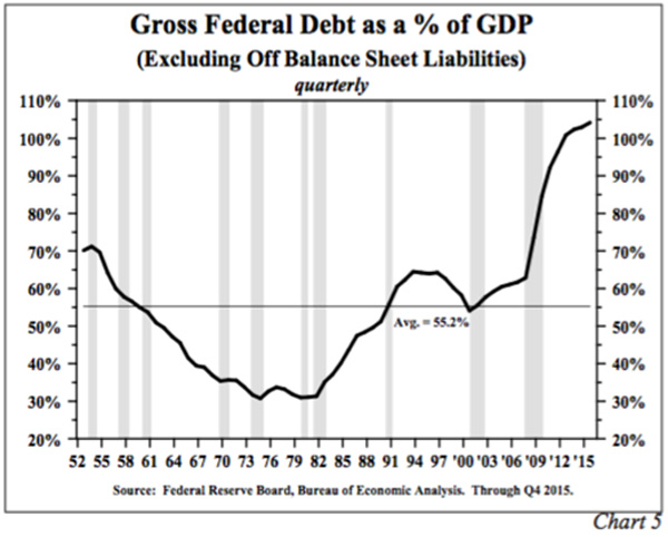 deficit spending throws us economy off balance How can we fix the federal deficit oct federal spending and revenues seldom balance backed by the government's ability to tax us in order to pay off the.