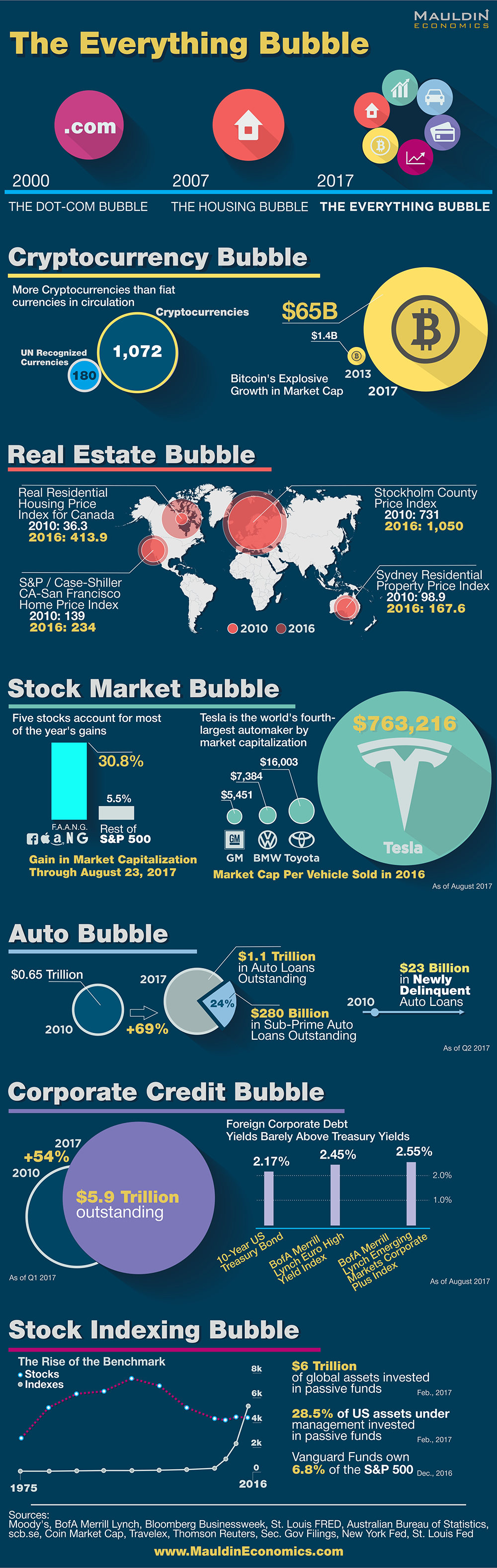 Infographic: The Everything Bubble Is Ready To Pop