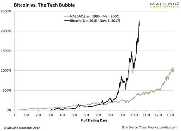 bitcoin burbulas