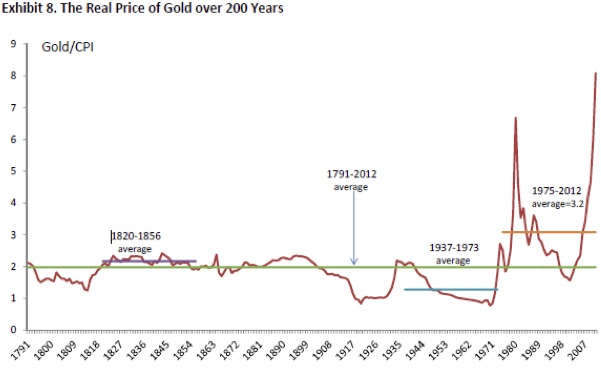 Real Price of Gold over 200 Years