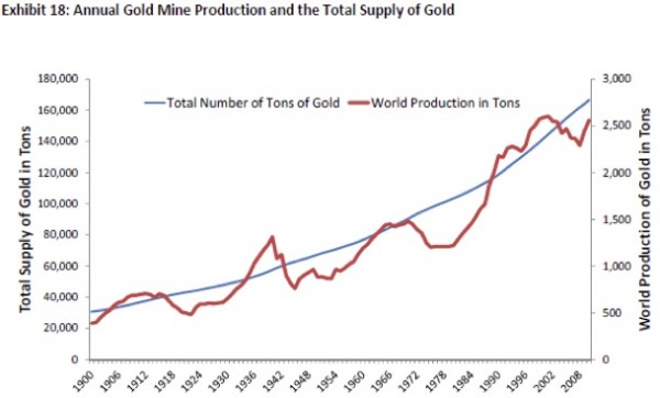 Annual Gold Mine Production and the Total Supply of Gold
