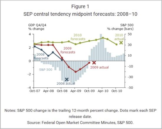 Economicus Terra Incognita - Growth Forecasts