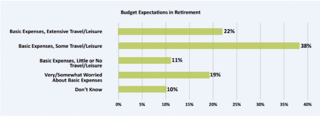 Angst in America, Part 3: Retiring Broke | Thoughts from the