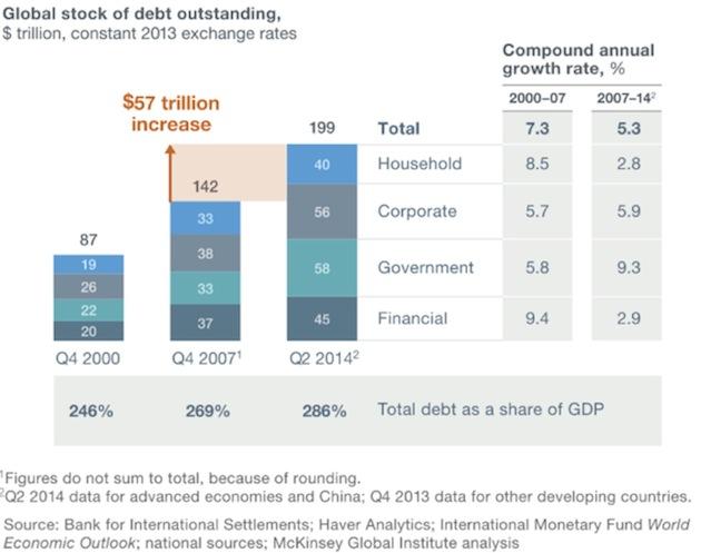 Global stock of devt outstanding