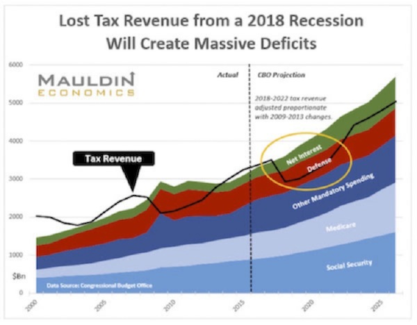 The Great Reset - Lost Tax Revenue from a 2018 Recession Will Create Massive Deficits