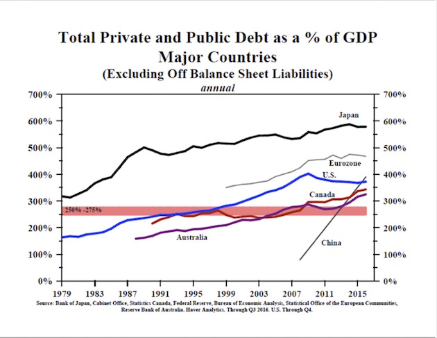 Total private and Public Debt as a % of GDP - Major Countries