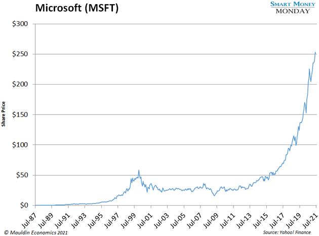 chart - Microsoft (MSFT)