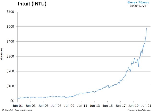 chart - Intuit (INTU)
