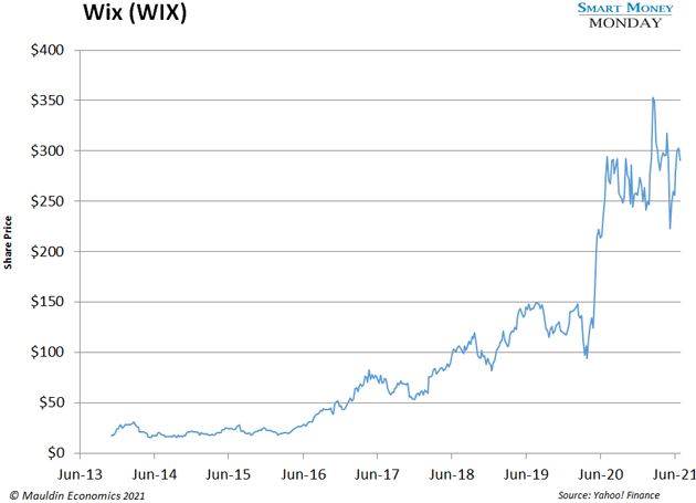 chart - Wix (Wix)