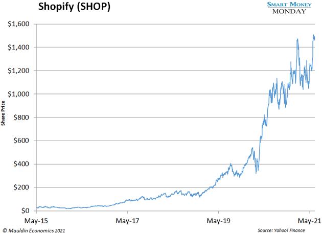 chart - Shopify (SHOP)