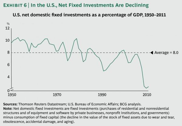 Ending the Era of Ponzi Finance | Outside the Box Investment