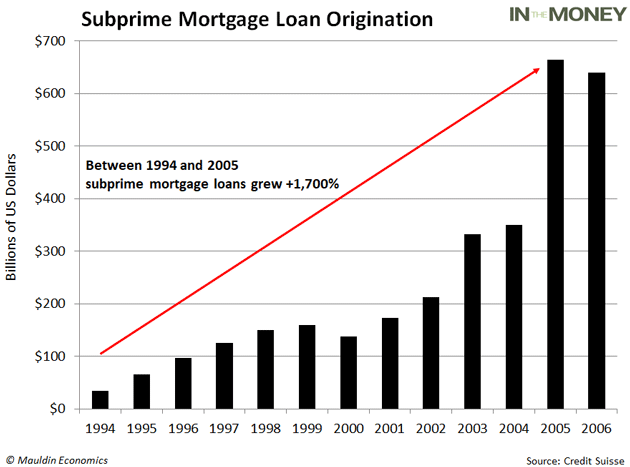The Corporate Debt Bubble Is Strikingly Similar to the