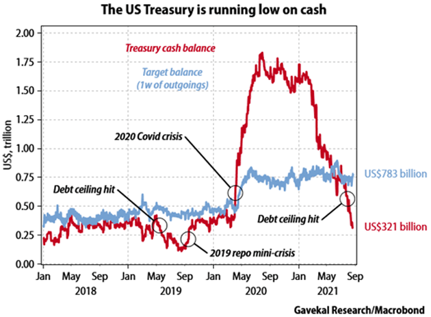 the Debt Ceiling