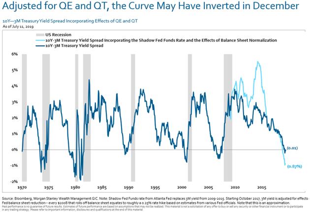 Recession Rumbles | Mauldin Economics