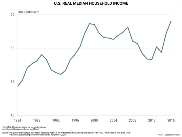 New Cars Are Too Expensive For Median Income Household: Why The Next US Recession Could Be Worse Than The Last