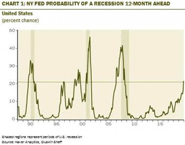 NY Fed Probability